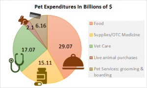 us pet expenditures breakdown stats (food, supplies, vet care, animals, services)